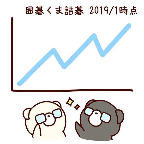 囲碁くま詰碁アプリの現状を分析する:2019年1月