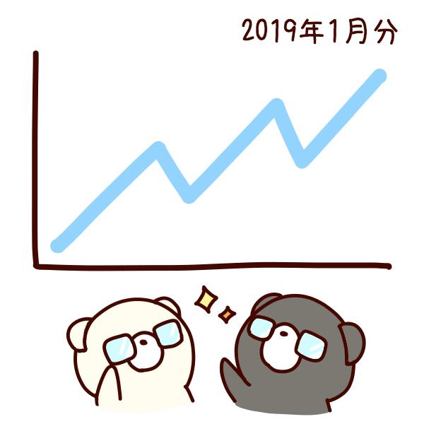ページビュー先月比1.7倍!:ブログの現状分析2019年1月